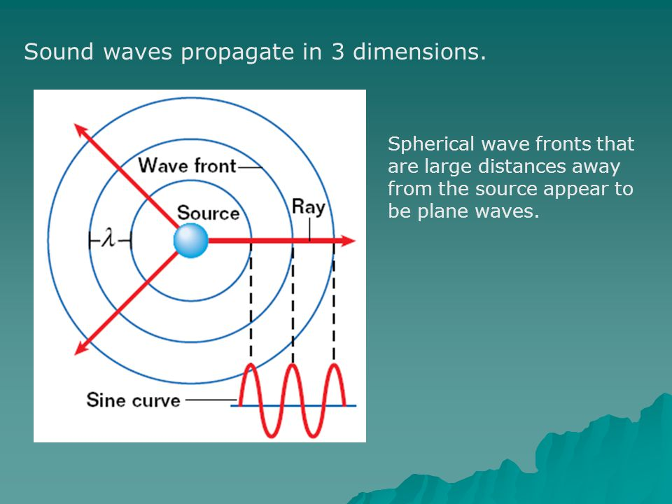 Sound waves propagate in 3 dimensions.