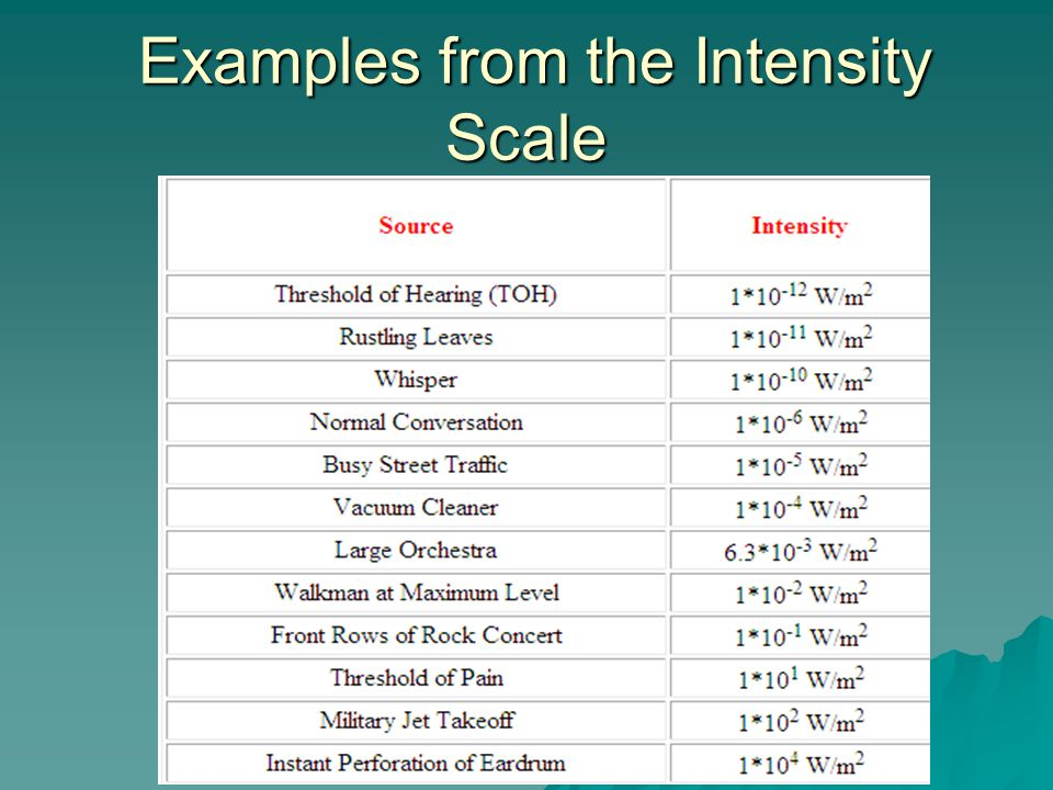 Examples from the Intensity Scale