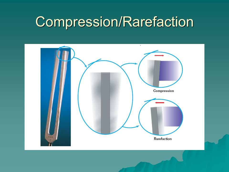 Compression/Rarefaction