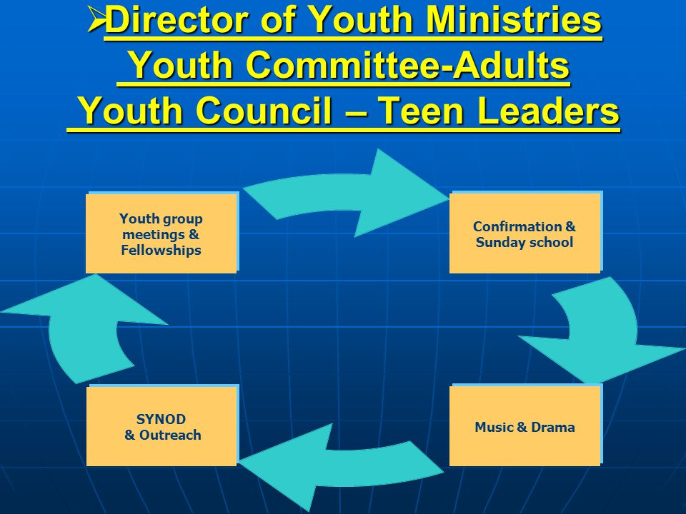 Director of Youth Ministries Youth Committee-Adults Youth Council – Teen Leaders