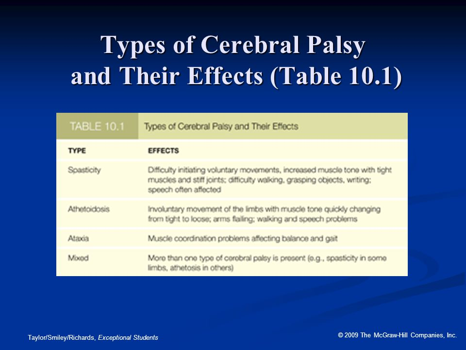 Types of Cerebral Palsy and Their Effects (Table 10.1)