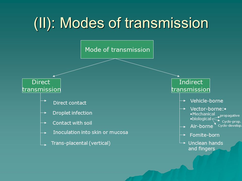 Modes Of Transmission Of Communicable Diseases