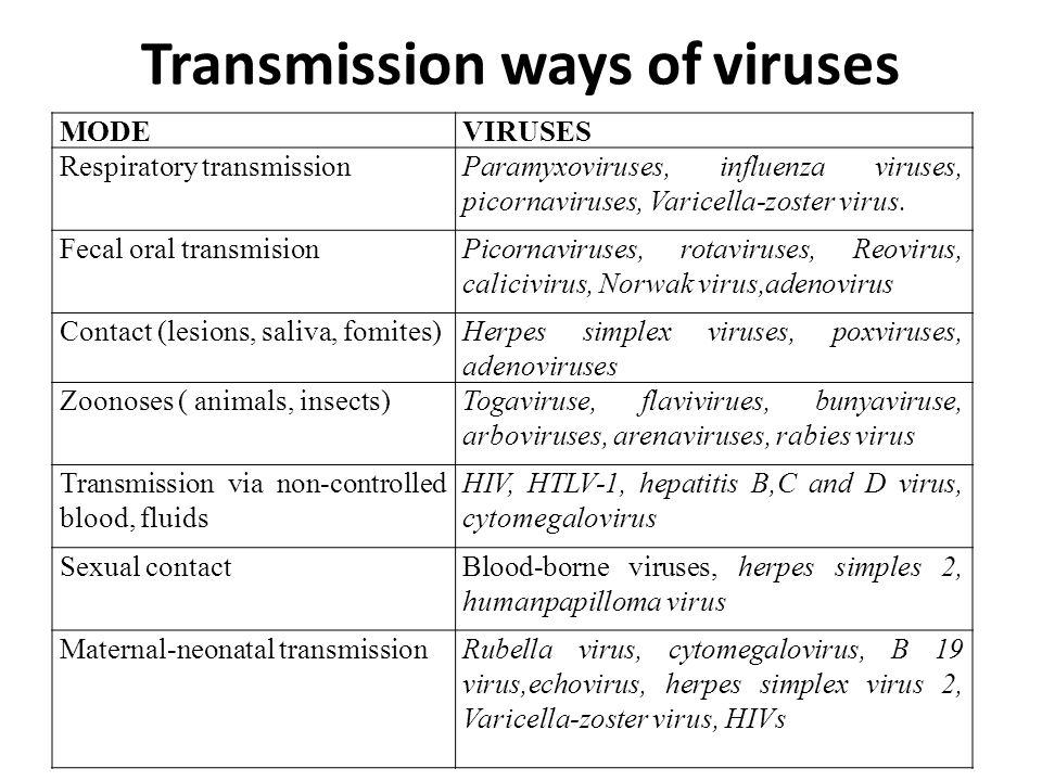 5 modes of disease transmission-4744