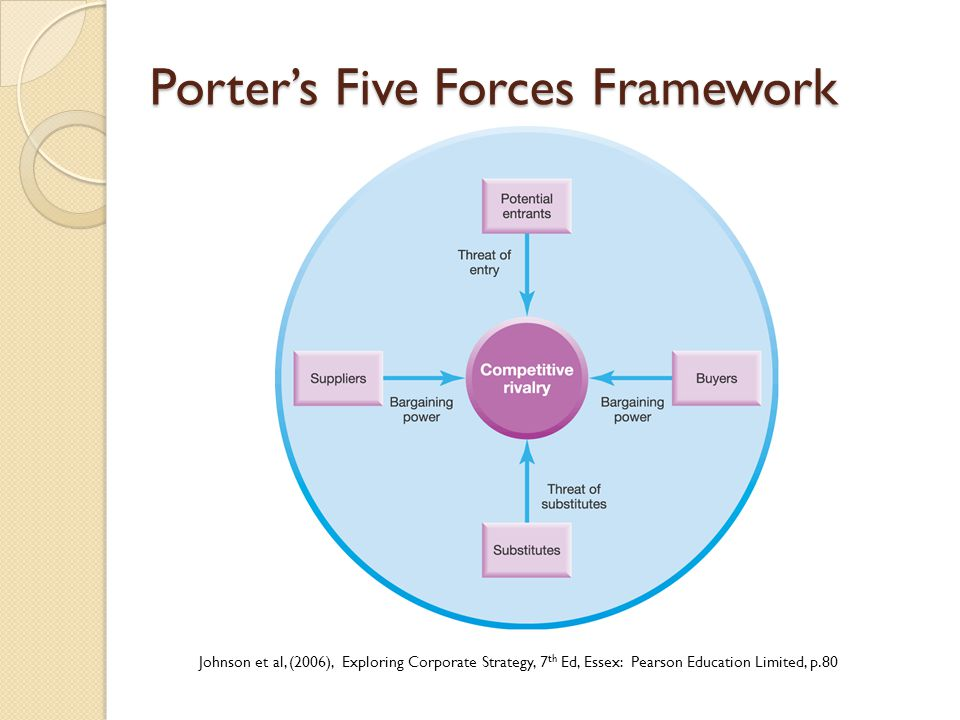 porter five forces pharmaceutical industry
