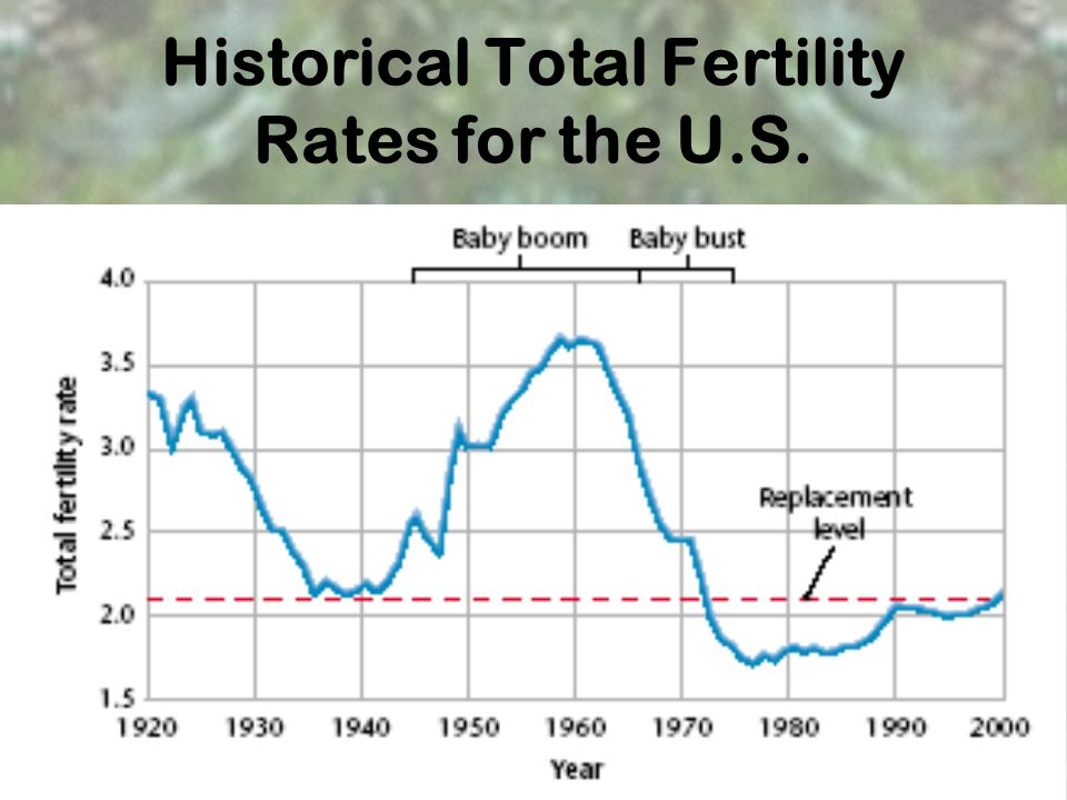 Historical Total Fertility Rates for the U.S.