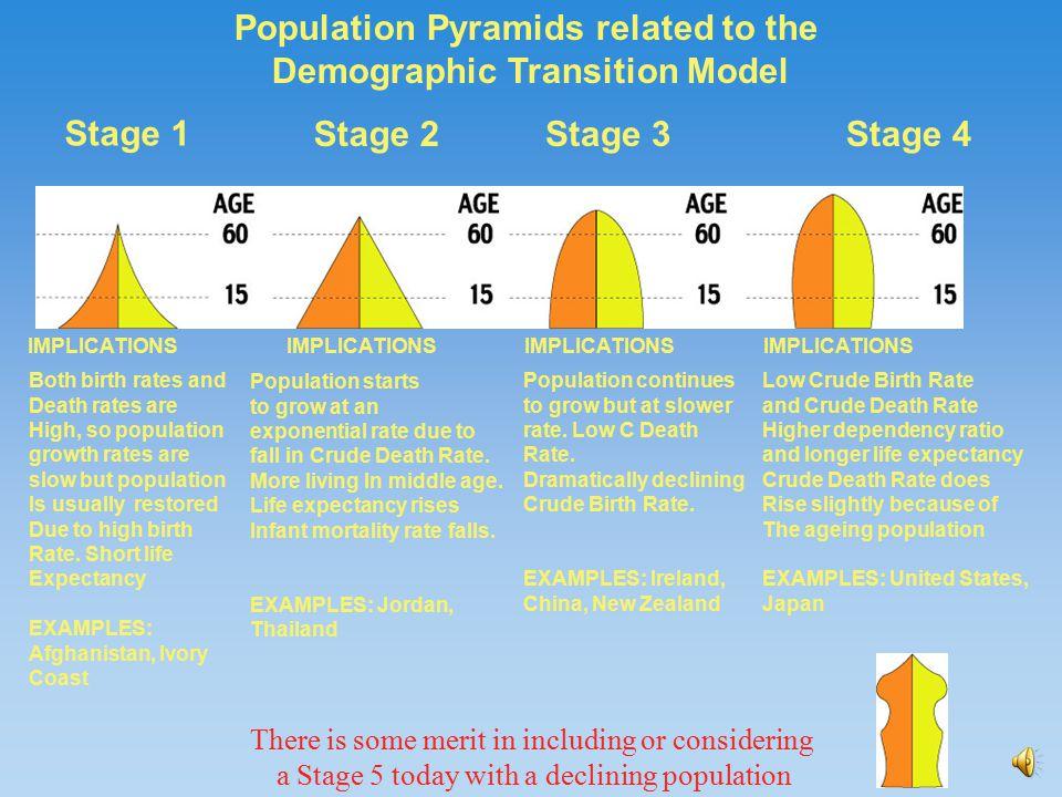 Unit 2: population and migration.