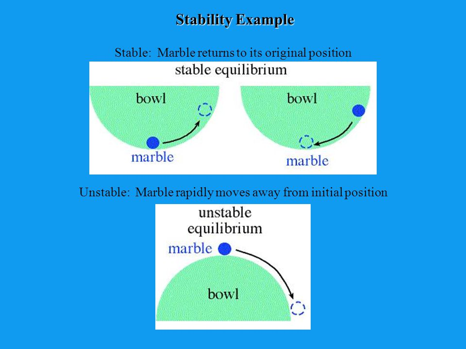 Stability Example Stable: Marble returns to its original position