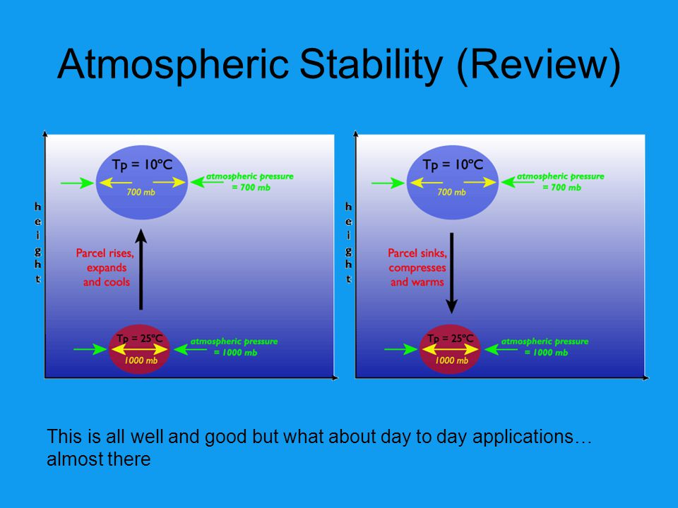 Atmospheric Stability (Review)