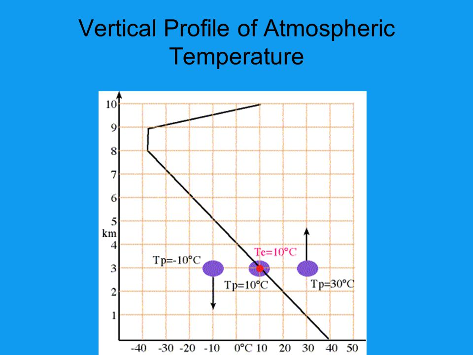 Vertical Profile of Atmospheric Temperature