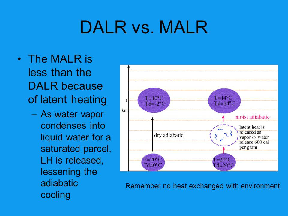 DALR vs. MALR The MALR is less than the DALR because of latent heating