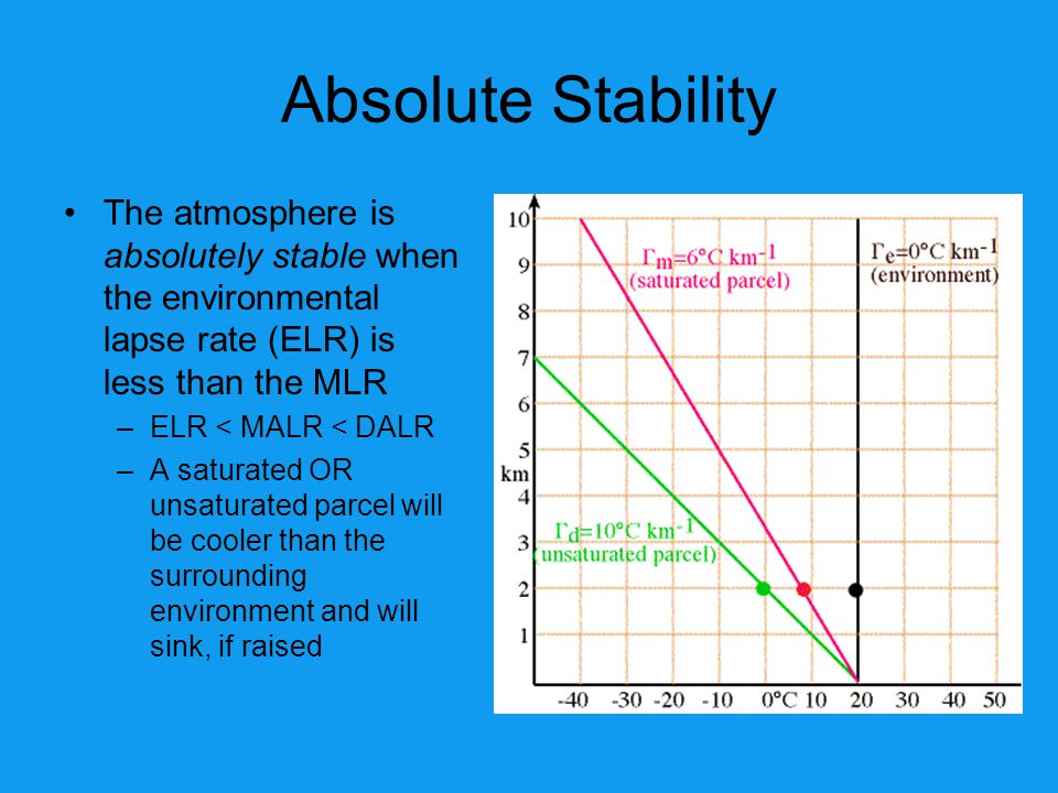 Absolute Stability The atmosphere is absolutely stable when the environmental lapse rate (ELR) is less than the MLR.