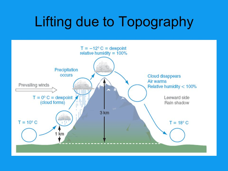 Lifting due to Topography