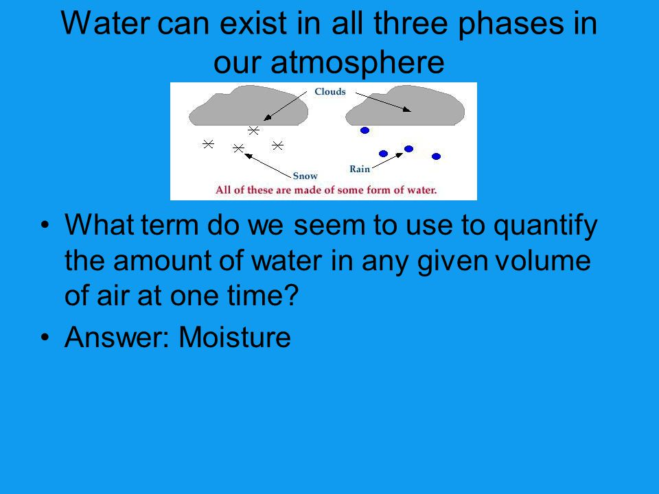 Water can exist in all three phases in our atmosphere