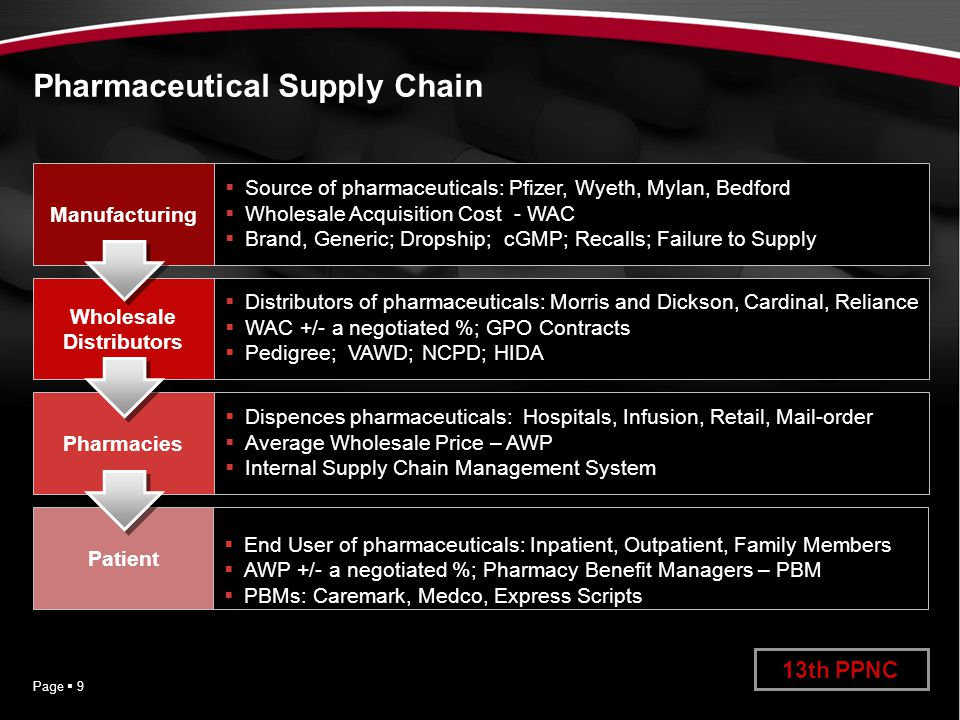 Pharmacy Procurement Practice Overview - ppt video online