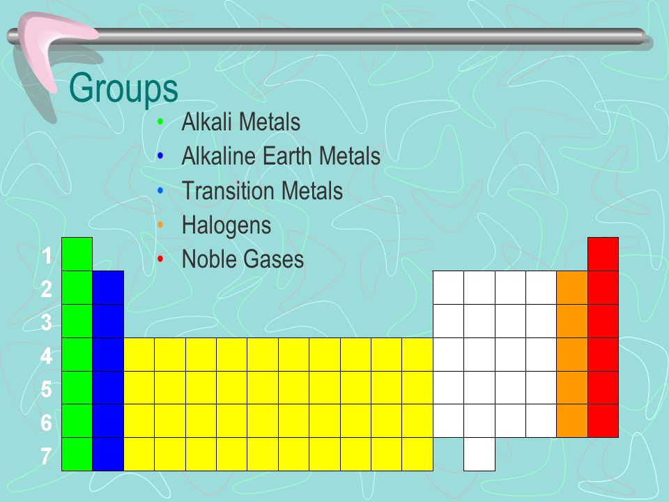 The periodic table ppt download groups alkali metals alkaline earth metals transition metals halogens urtaz Gallery