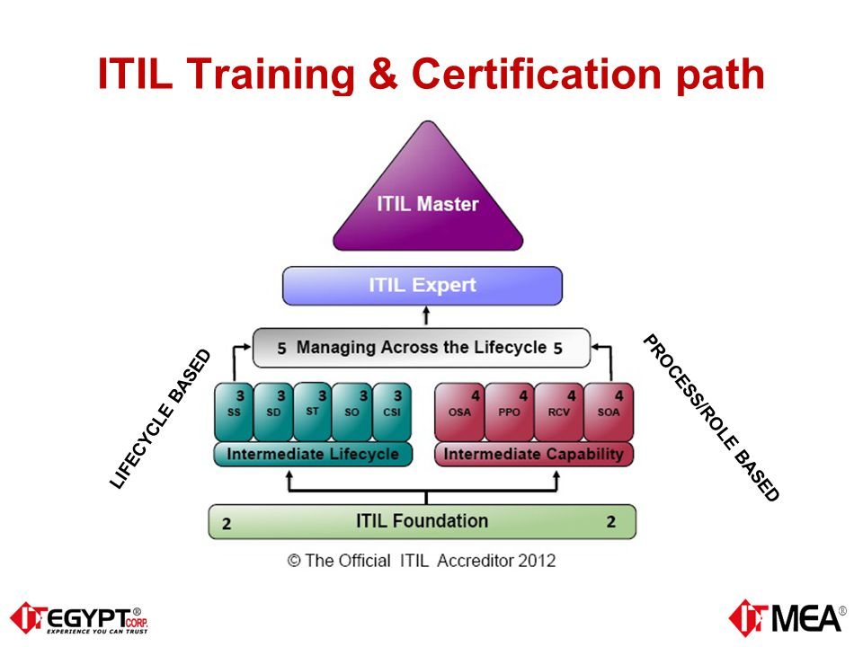 Itsm It Service Management Itil Management Briefing Ppt Download