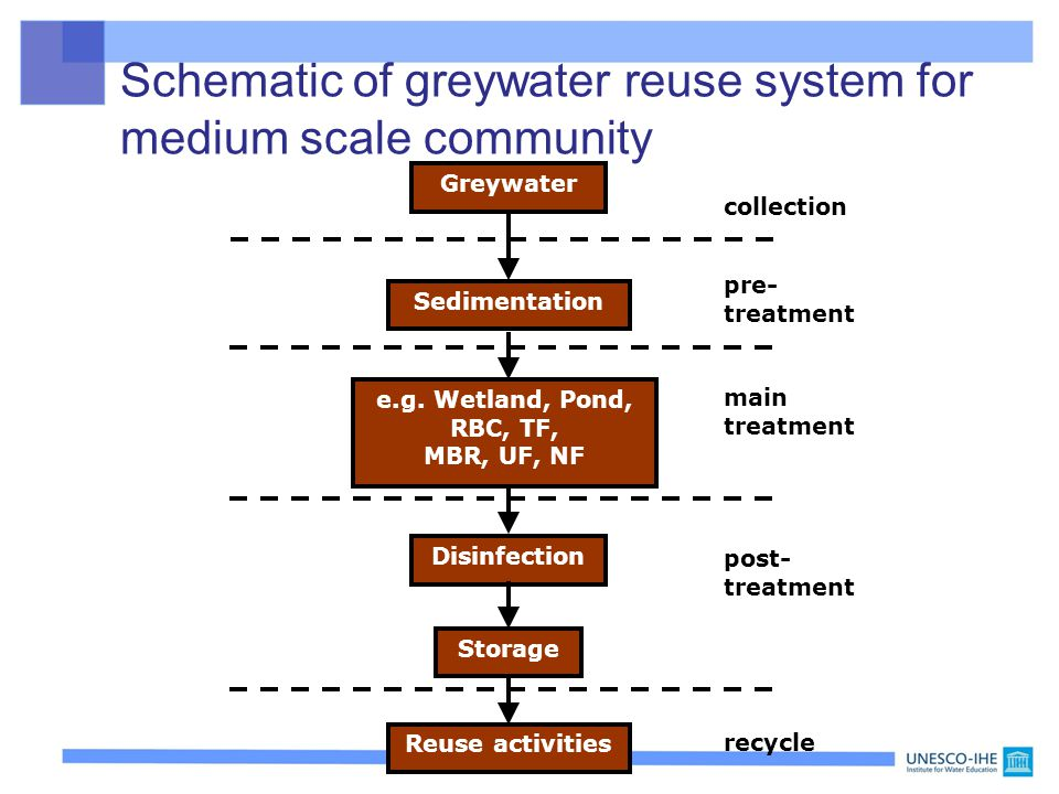 Schematic Of Greywater Reuse System For Medium Scale Community