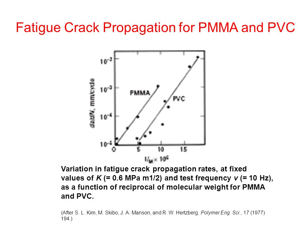fatigue crack growth rate equation