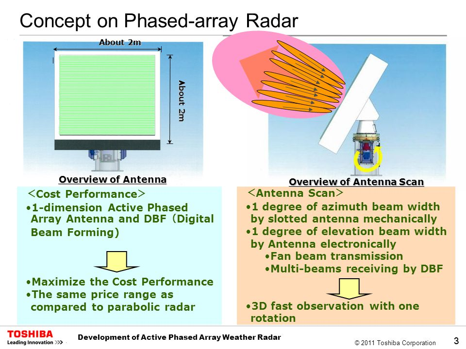 Development of Active Phased Array Weather Radar - ppt video online