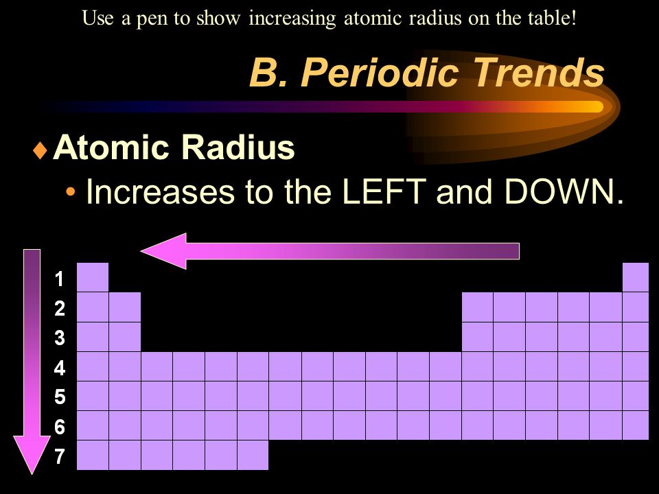 Use a pen to show increasing atomic radius on the table!