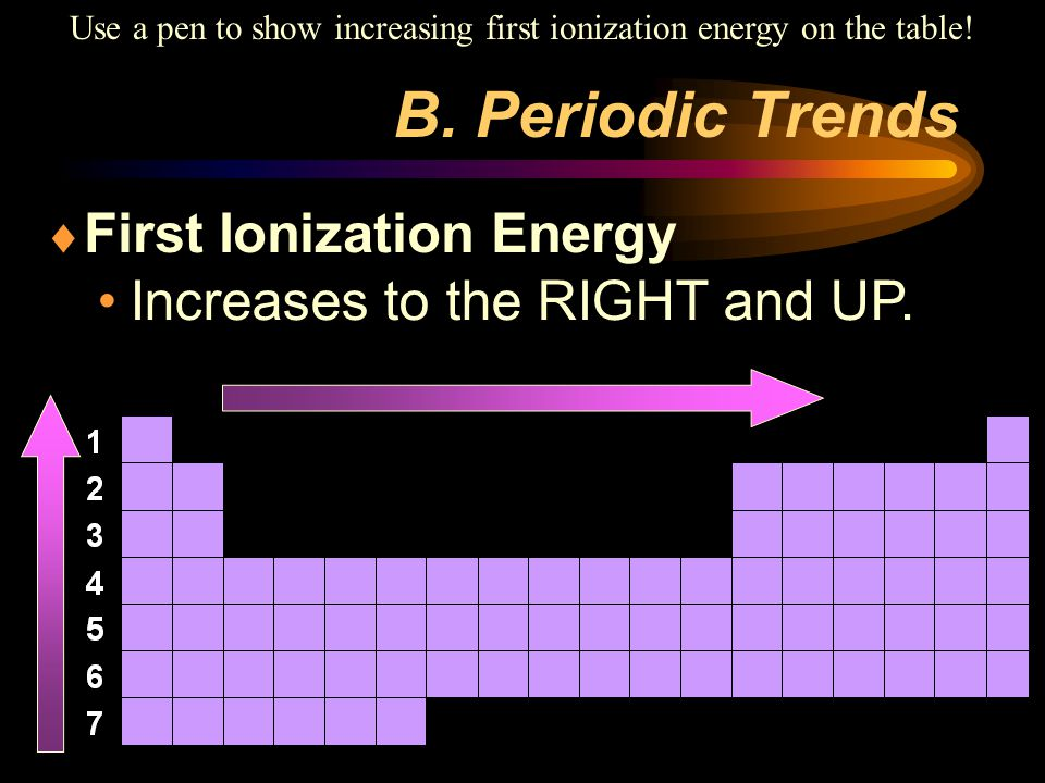 Use a pen to show increasing first ionization energy on the table!