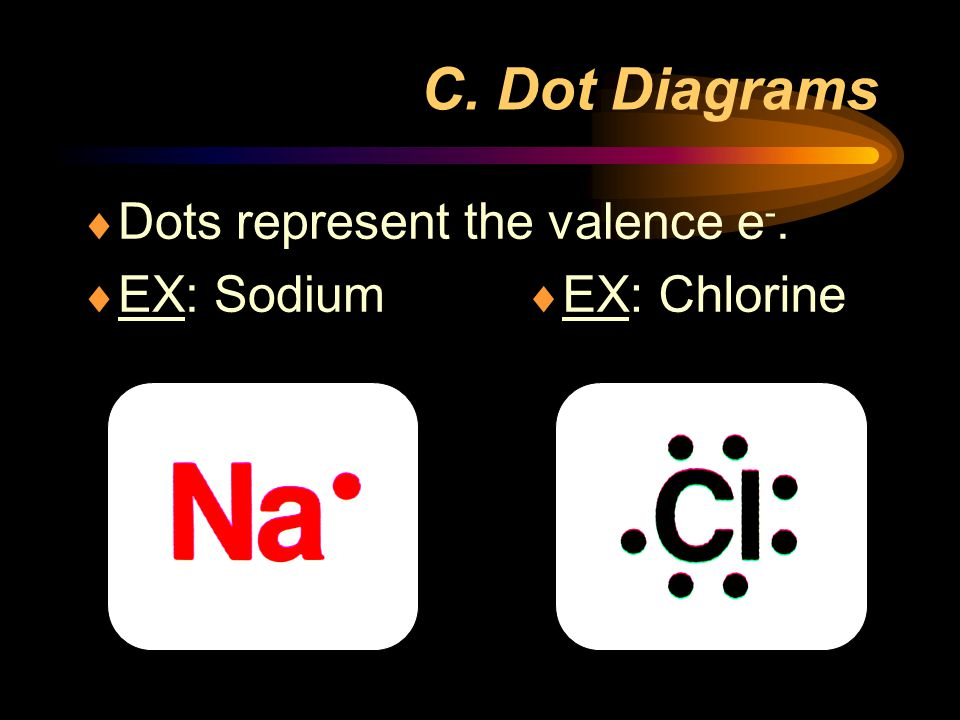 C. Dot Diagrams Dots represent the valence e-. EX: Sodium EX: Chlorine