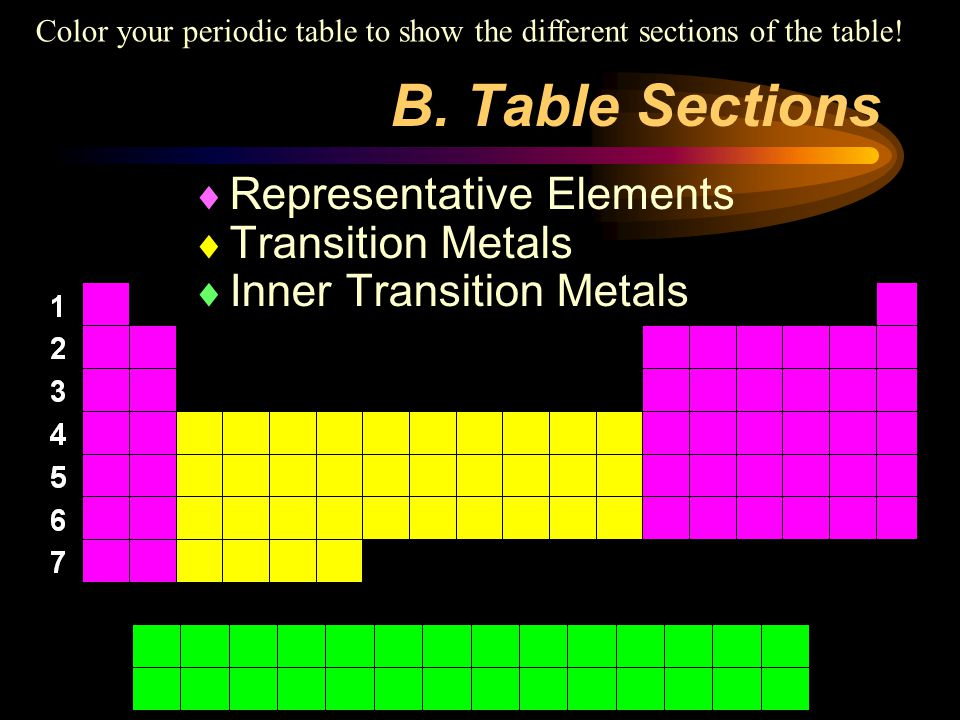 Color your periodic table to show the different sections of the table!