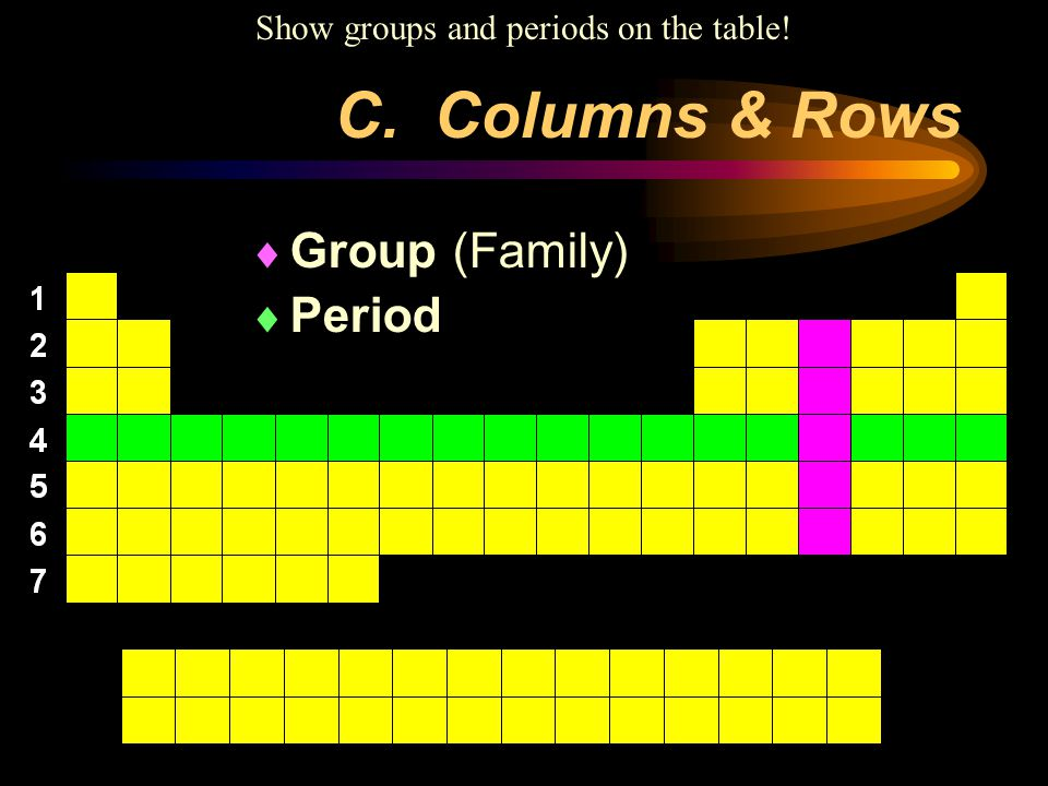 Show groups and periods on the table!