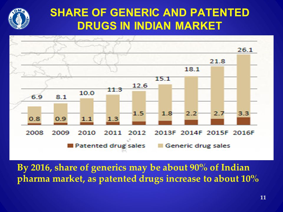 SHARE OF GENERIC AND PATENTED DRUGS IN INDIAN MARKET