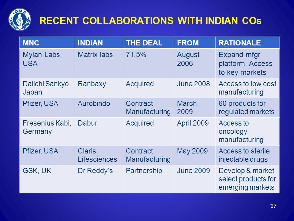 RECENT COLLABORATIONS WITH INDIAN COs