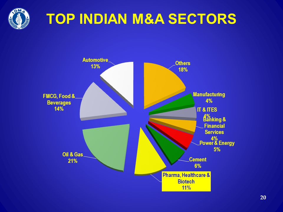 TOP INDIAN M&A SECTORS
