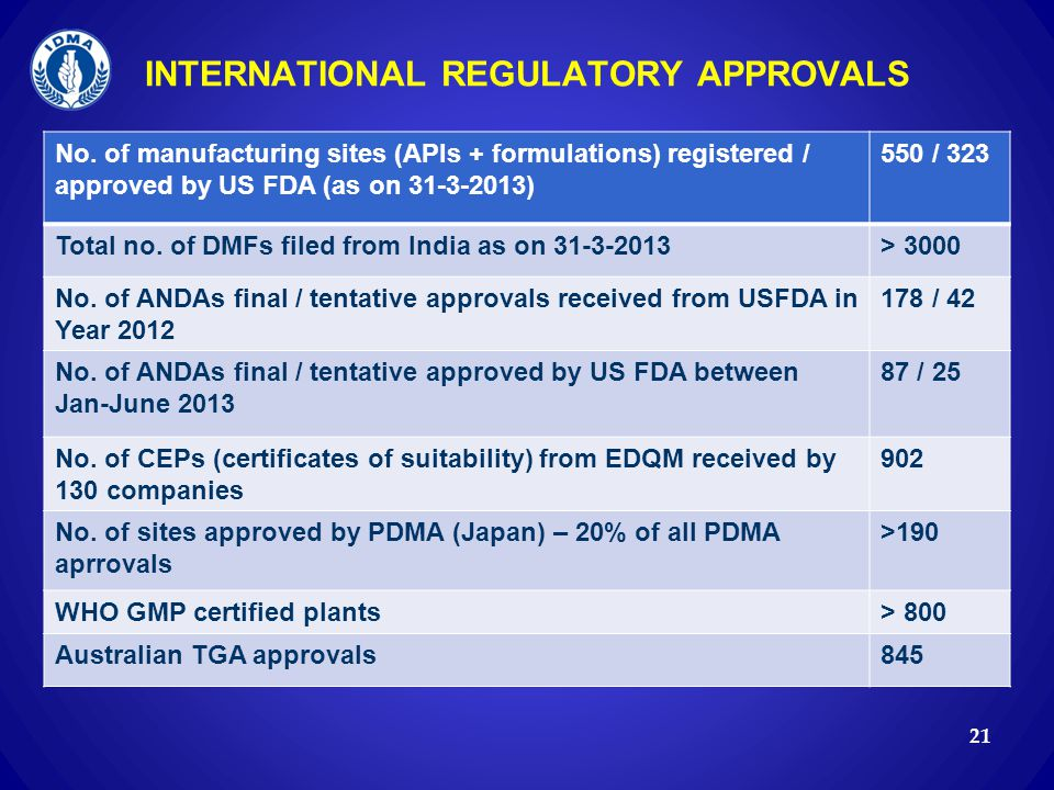 INTERNATIONAL REGULATORY APPROVALS
