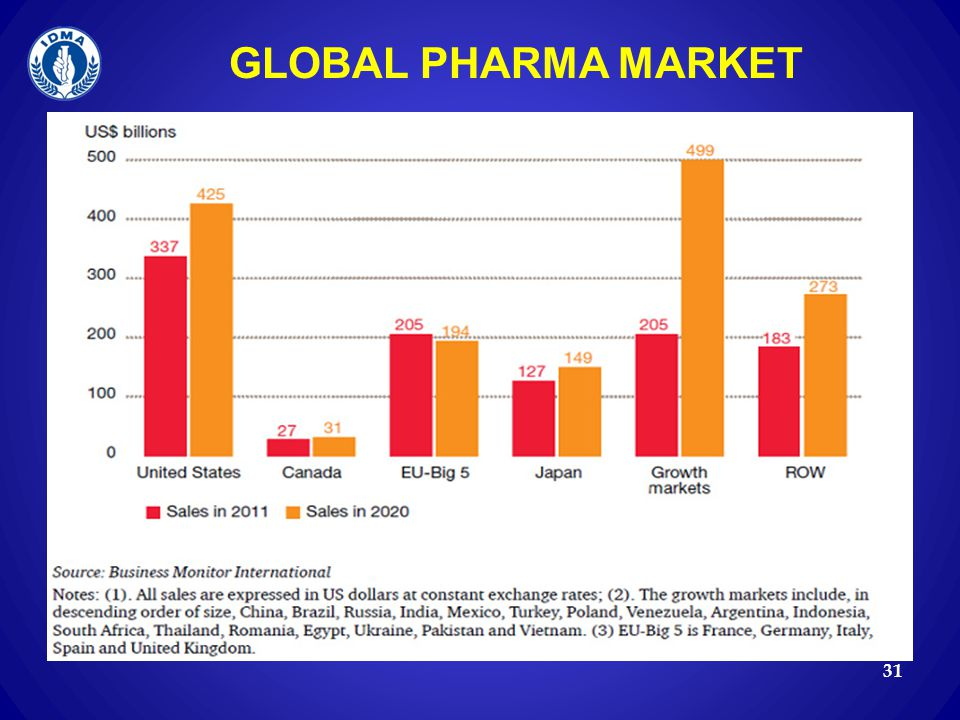 GLOBAL PHARMA MARKET