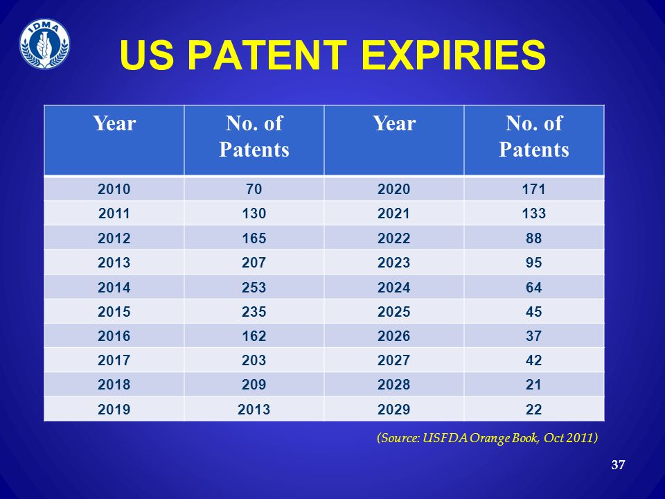 US PATENT EXPIRIES Year No. of Patents