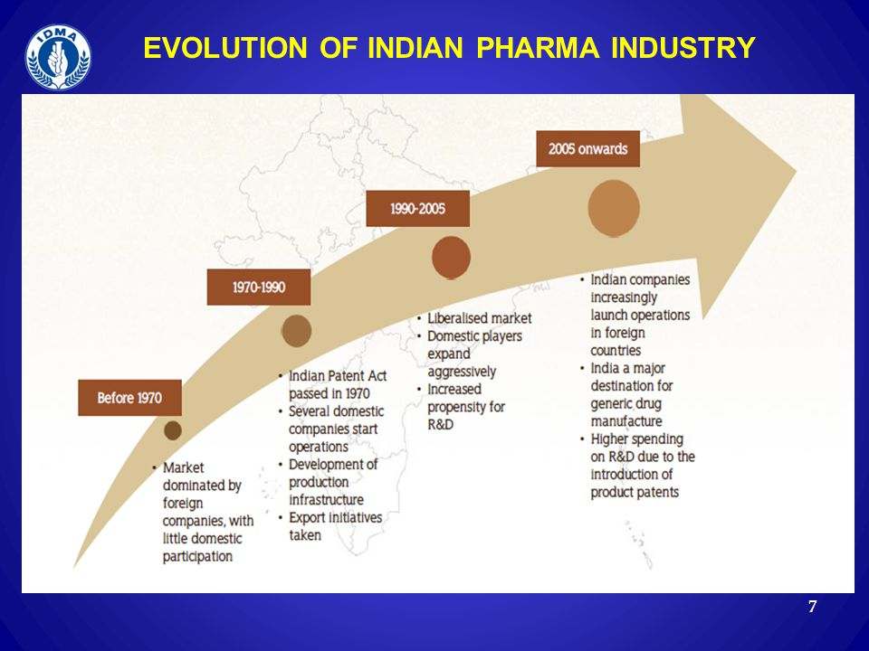 EVOLUTION OF INDIAN PHARMA INDUSTRY