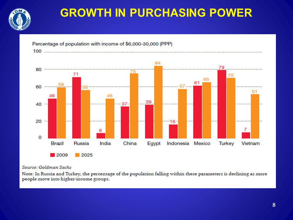 GROWTH IN PURCHASING POWER