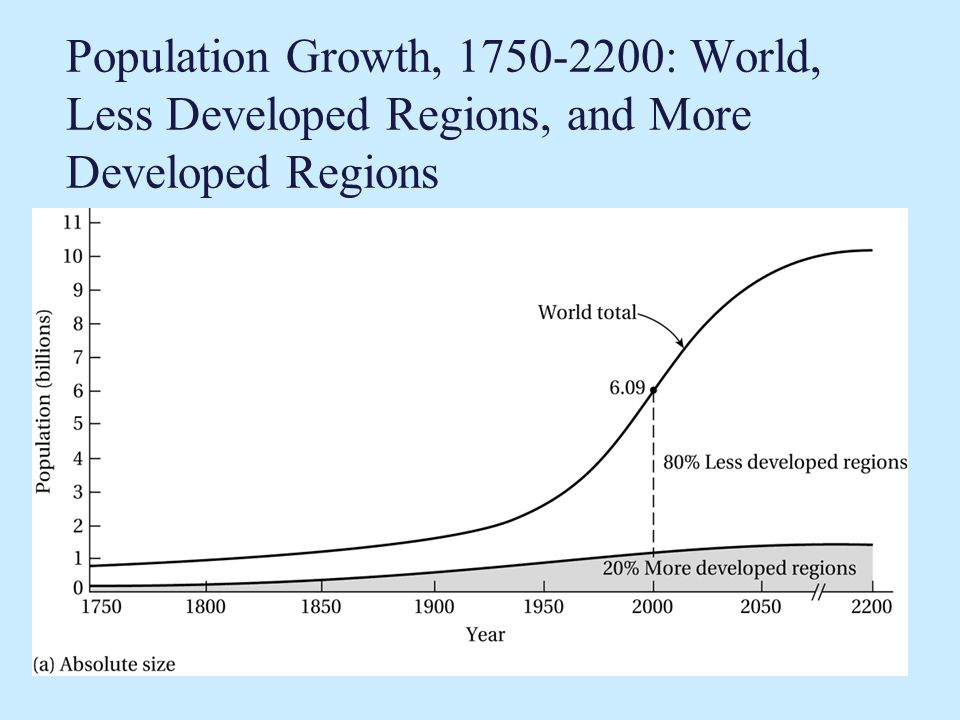 Population Growth, : World, Less Developed Regions, and More Developed Regions