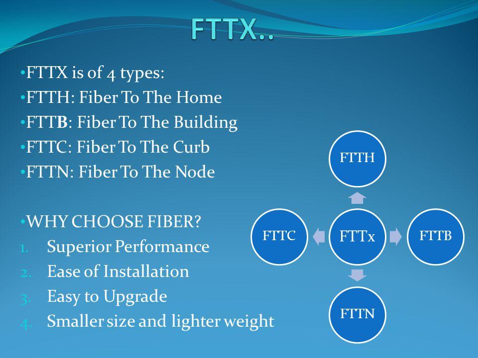 GPON,ftth technology Presented by Himani Deshmukh Neelam