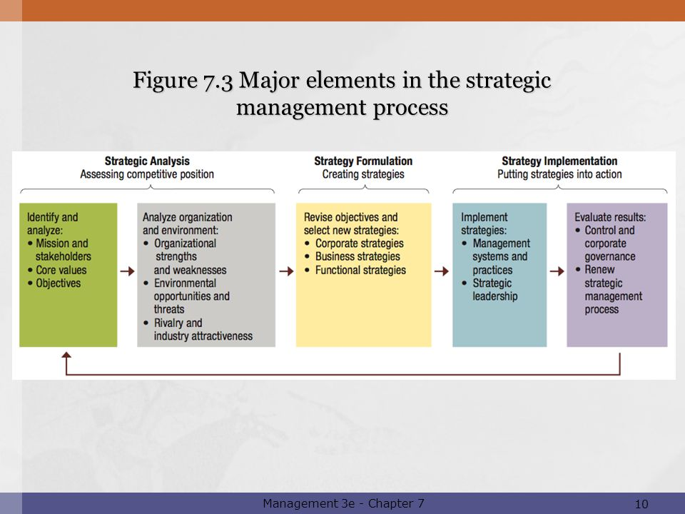 PowerPoint Presentation to Accompany Management Third