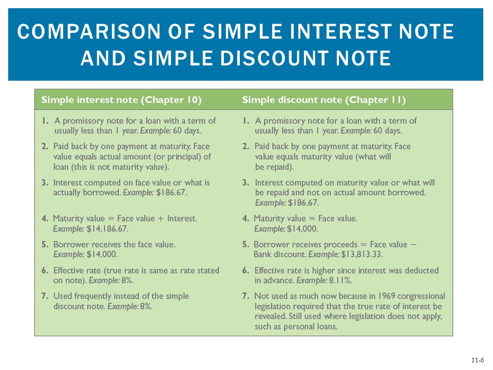 Promissory Notes, Simple Discount Notes, and The Discount Process ...