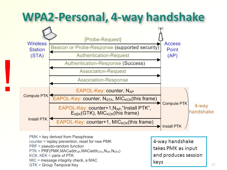 Network Security: WLAN Security - ppt download