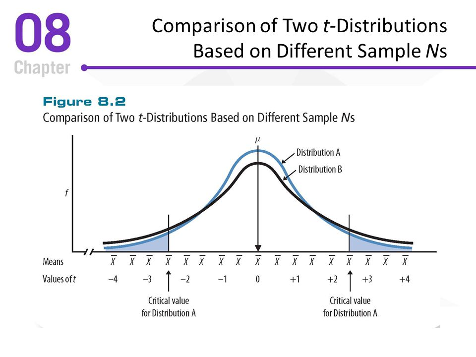 Comparison of Two t-Distributions Based on Different Sample Ns