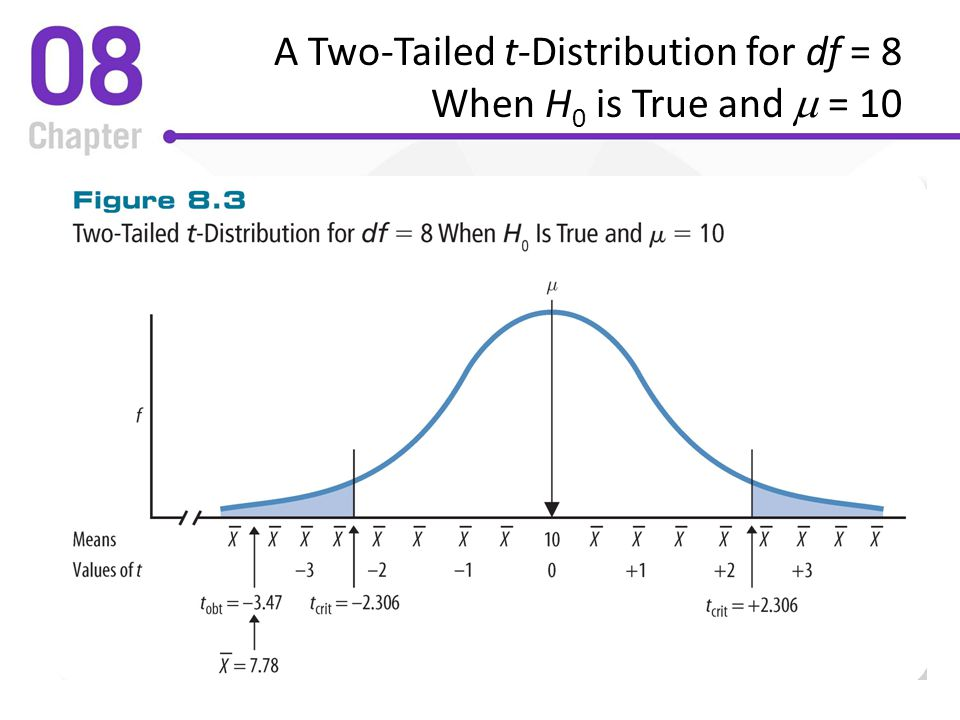 A Two-Tailed t-Distribution for df = 8 When H0 is True and m = 10