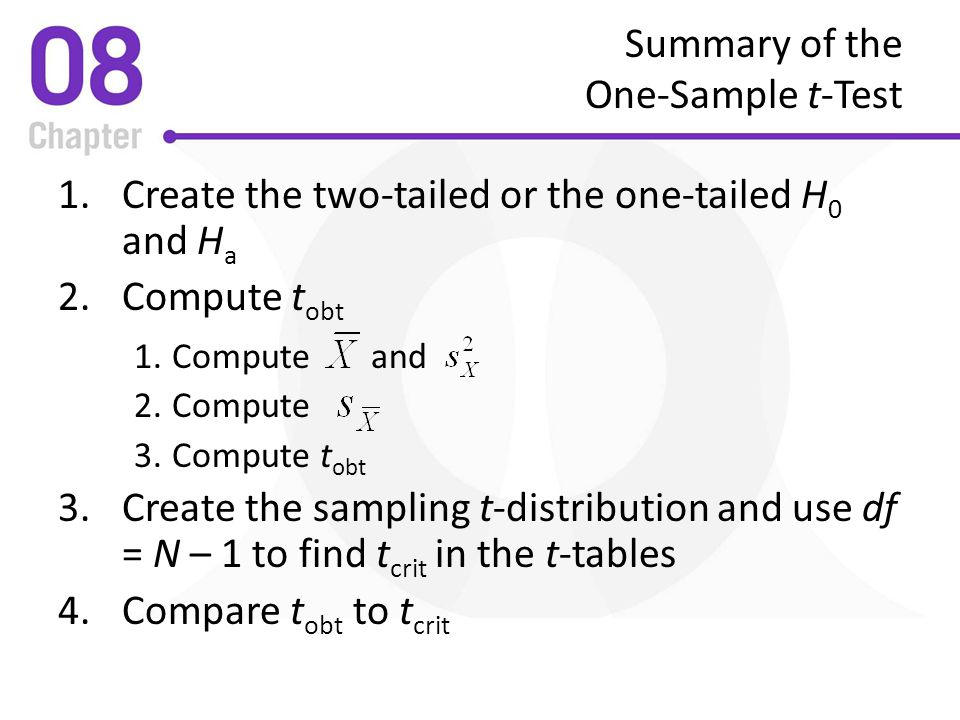 Summary of the One-Sample t-Test