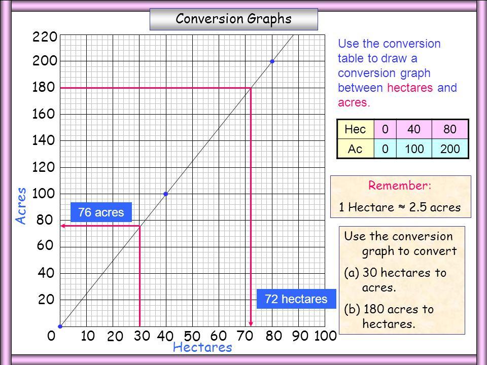 7 Hectares Acres Conversion Graphs 220 200