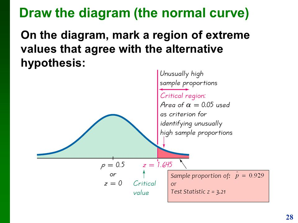 Draw the diagram (the normal curve)