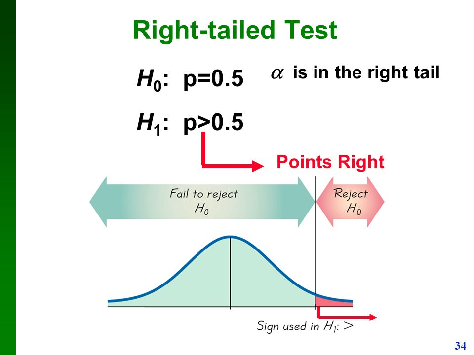 Right-tailed Test H0: p=0.5 H1: p>0.5  is in the right tail