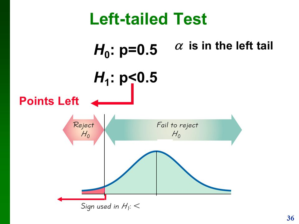 Left-tailed Test H0: p=0.5 H1: p<0.5  is in the left tail