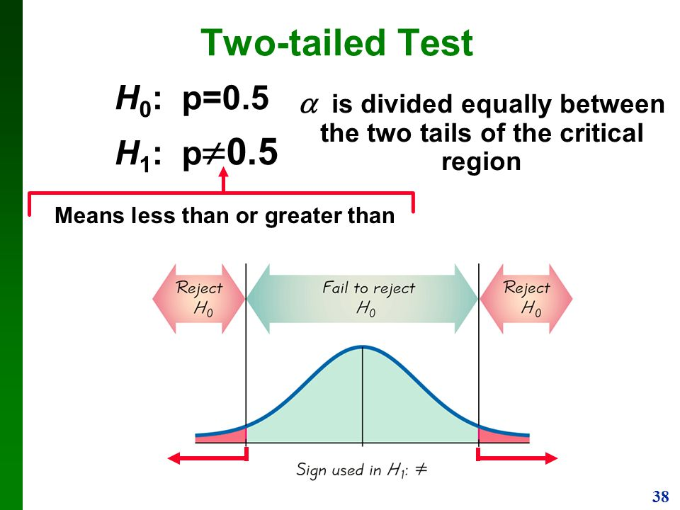  is divided equally between the two tails of the critical