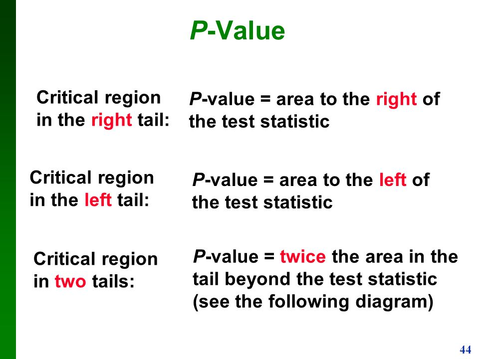 P-Value Critical region in the right tail: